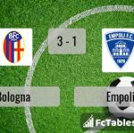 Match image with score Bologna - Empoli