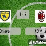 Match image with score Chievo - AC Milan