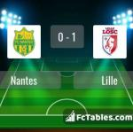 Match image with score Nantes - Lille