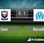 Match image with score Caen - Marseille