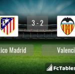 Match image with score Atletico Madrid - Valencia