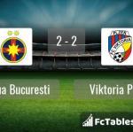 Match image with score Steaua Bucuresti - Viktoria Plzen