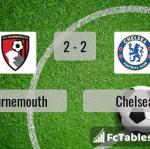 Match image with score Bournemouth - Chelsea