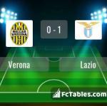 Match image with score Verona - Lazio