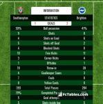 Match image with score Southampton - Brighton