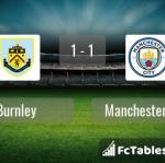 Match image with score Burnley - Manchester City