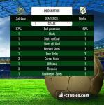 Match image with score Salzburg - Rijeka