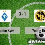 Match image with score Dynamo Kyiv - Young Boys