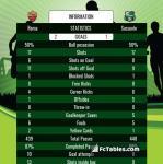 Match image with score Roma - Sassuolo