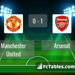 Match image with score Manchester United - Arsenal