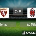 Match image with score Torino - AC Milan
