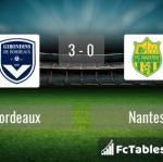 Match image with score Bordeaux - Nantes
