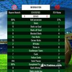 Match image with score Bayern Munich - FSV Mainz