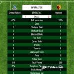 Match image with score Crystal Palace - Watford