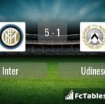Match image with score Inter - Udinese