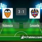 Match image with score Valencia - Levante