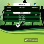 Match image with score Borussia Dortmund - Hoffenheim