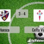 Match image with score Huesca - Celta Vigo