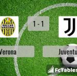 Match image with score Verona - Juventus