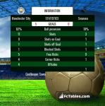 Match image with score Manchester City - Swansea