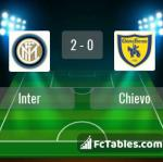 Match image with score Inter - Chievo
