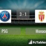 Match image with score PSG - Monaco