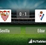 Match image with score Sevilla - Eibar