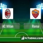 Preview image AC Milan - Roma