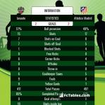 Match image with score Levante - Atletico Madrid