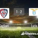 Match image with score Cagliari - Lazio