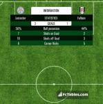 Match image with score Leicester - Fulham