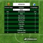 Match image with score FK Vardar Skopje - FC Copenhagen
