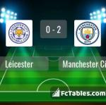 Match image with score Leicester - Manchester City