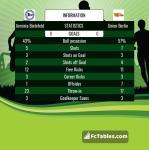 Match image with score Arminia Bielefeld - Union Berlin
