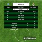 Match image with score Alaves - Real Madrid