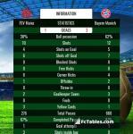 Match image with score FSV Mainz - Bayern Munich
