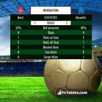 Match image with score Brest - Marseille