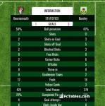 Match image with score Bournemouth - Burnley