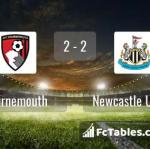 Match image with score Bournemouth - Newcastle United