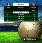 Match image with score Fulham - Manchester United