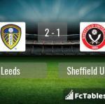 Match image with score Leeds - Sheffield United