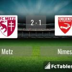 Match image with score Metz - Nimes