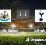 Match image with score Newcastle United - Tottenham