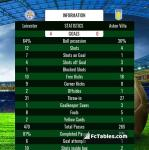 Match image with score Leicester - Aston Villa