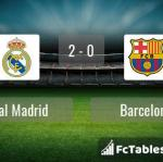 Match image with score Real Madrid - Barcelona