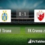 Match image with score KF Tirana - FK Crvena zvezda