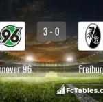 Match image with score Hannover 96 - Freiburg