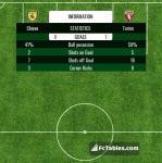 Match image with score Chievo - Torino