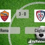 Match image with score Roma - Cagliari