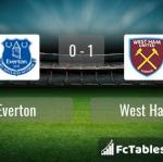 Match image with score Everton - West Ham